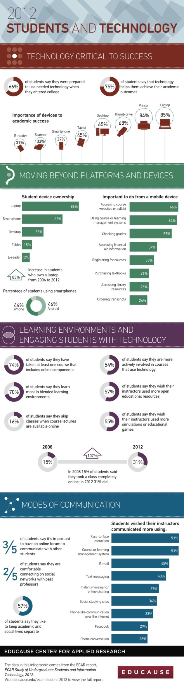 2012-students-and-technology