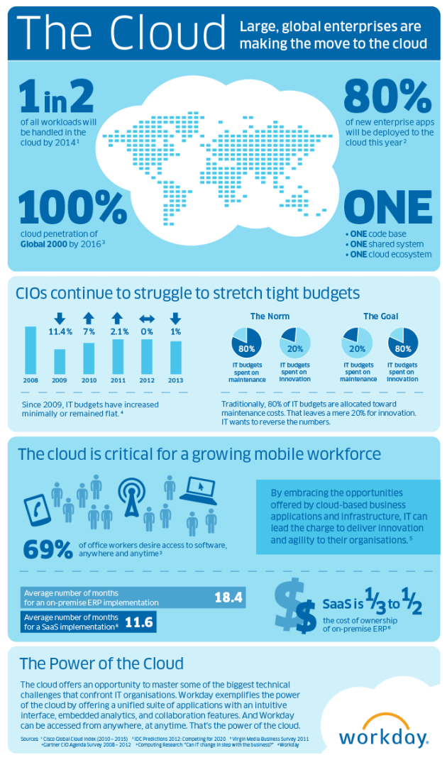 wday_cloudit_infographic