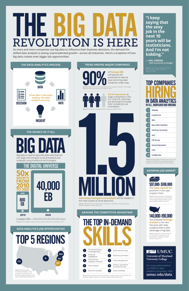 big-data-job-growth-infographic