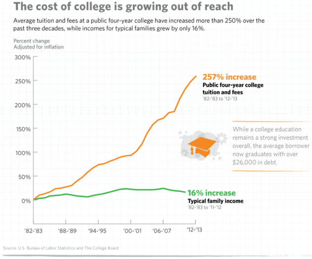 cost-of-college-white-house-760