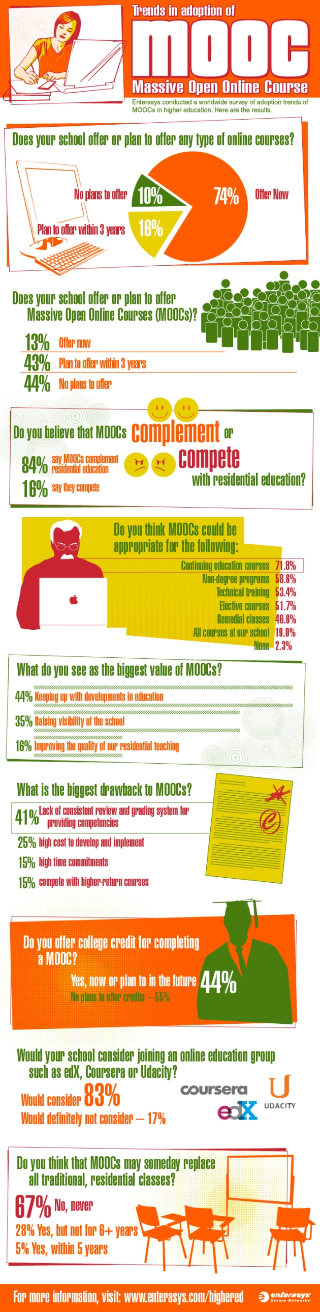 trends-in-adoption-of-mooc-massive-open-online-courses_5208fb7f201a0