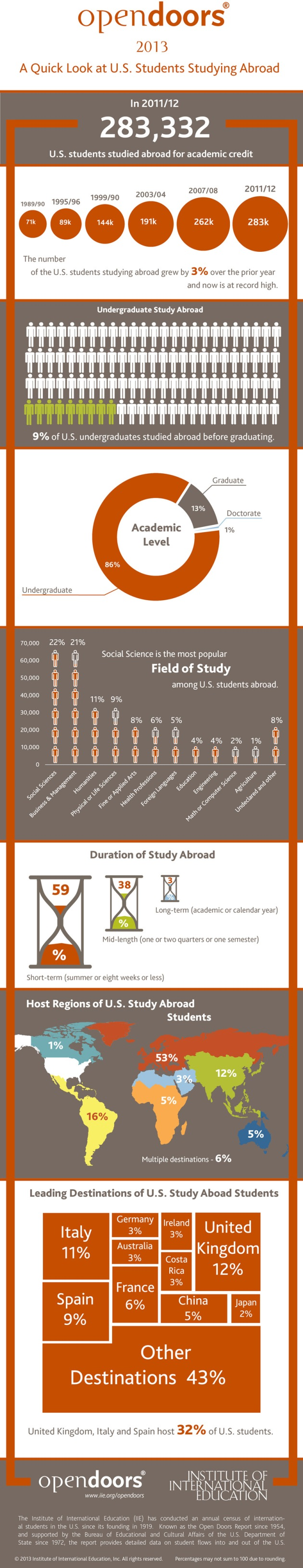 OT-Open-Doors-2013-US-study-abroad-Infographic