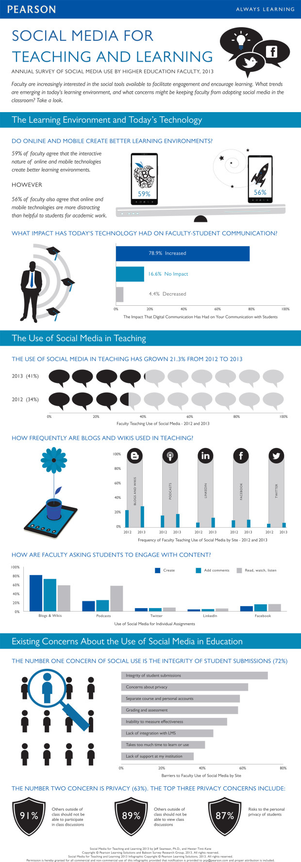 social-media-for-teaching-and-learning-2013-infographic