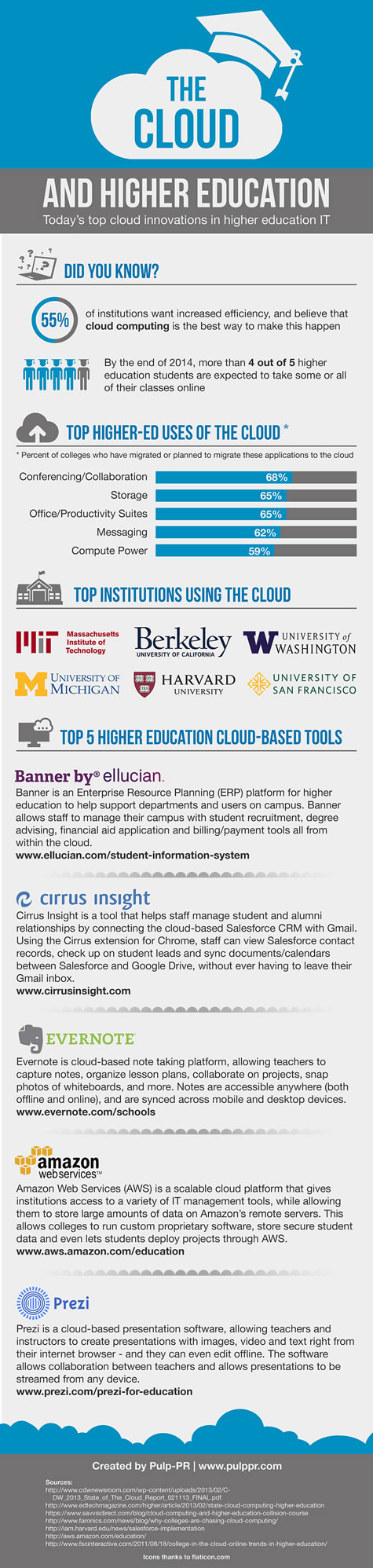 The cloud and HigherEd