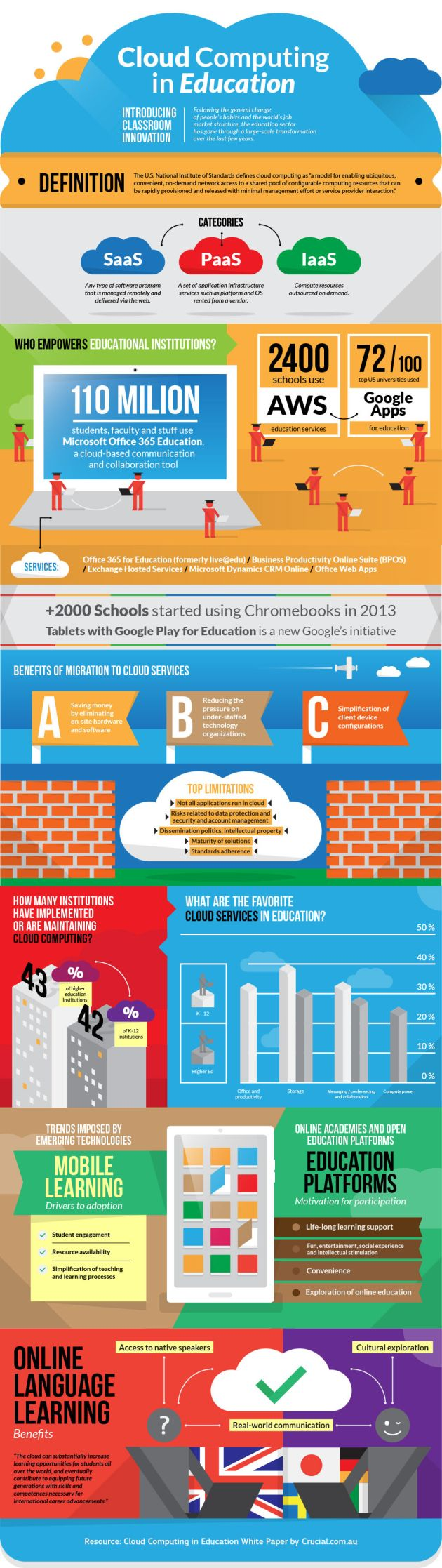 Cloud-Computing-in-Education-Infographic