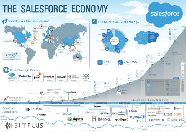 Salesforce Economy