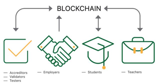 Blockchain7