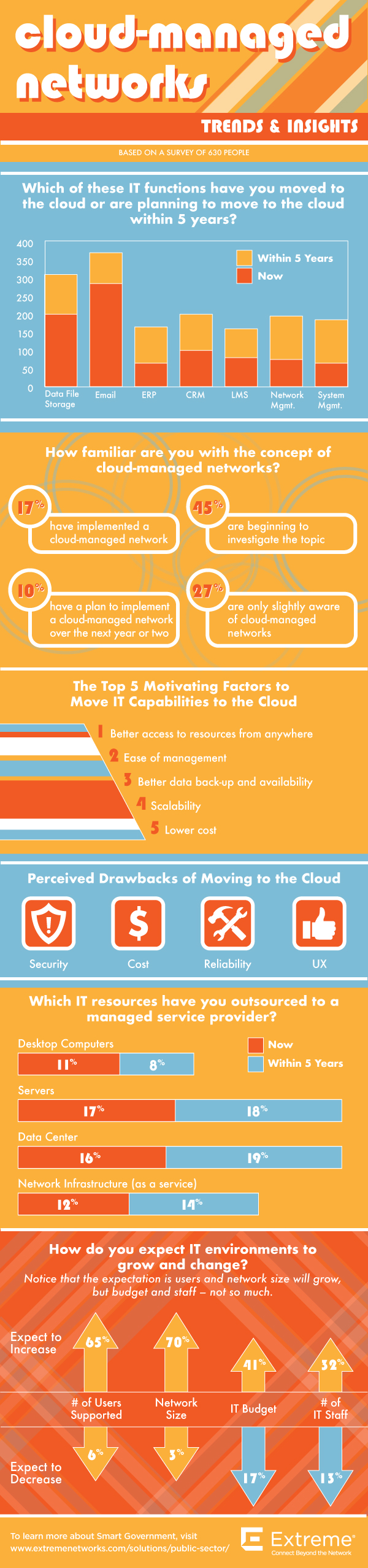 Extreme Networks Infographic