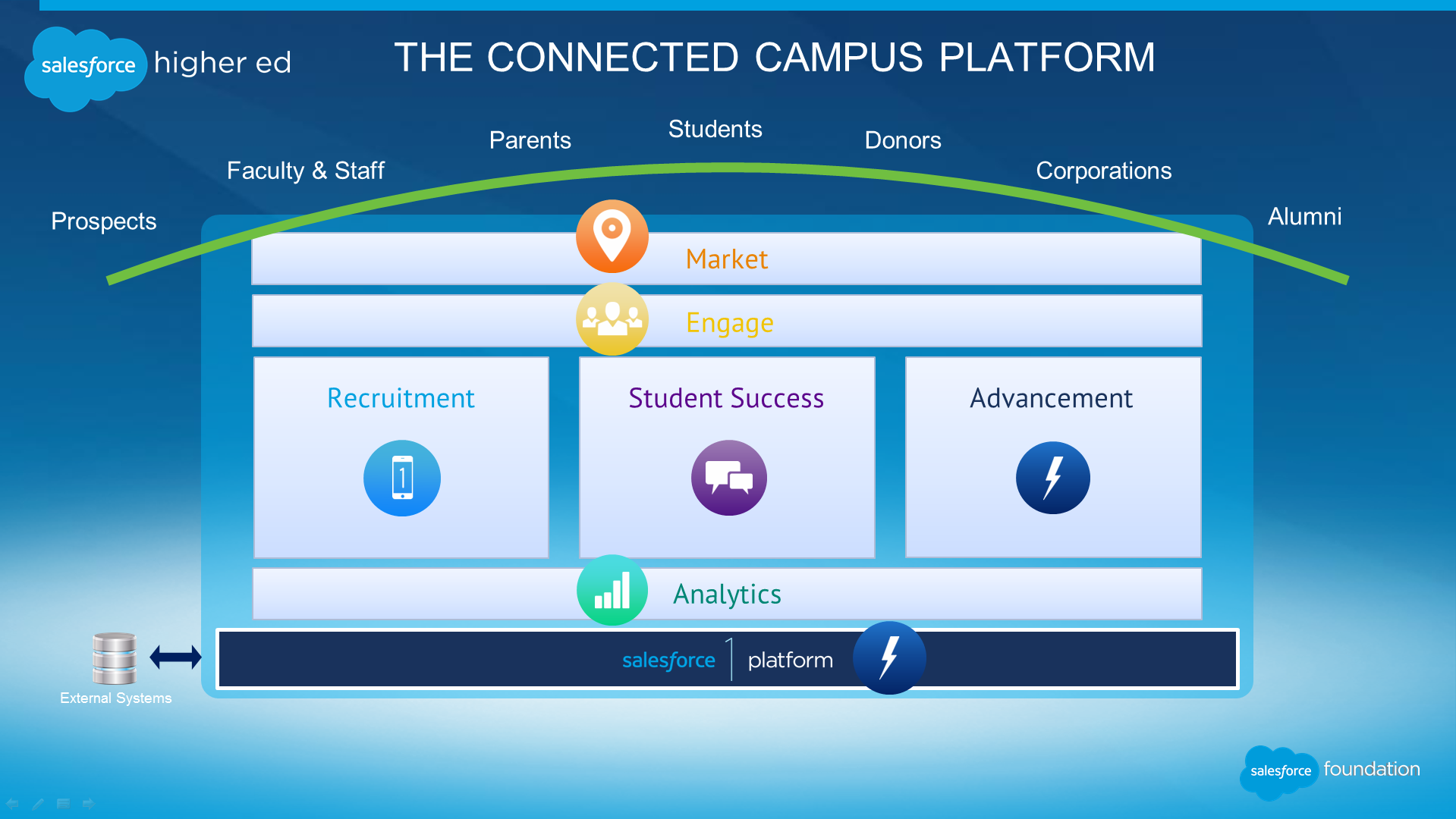 SalesforceOrg-Conneted-Campus